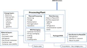 Input And Output Flow Diagram For Fluid Milk Processing