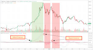 Macd Chart Analysis What Is Moving Average Convergence Divergence Macd How
