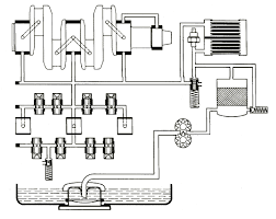 type 4 oil flow diagram pelican parts technical bbs here are some diagrams from the factory manuals