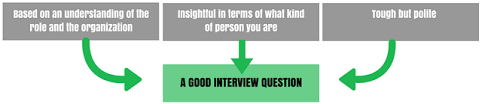 good questions to ask during a job interview 9 good questions to ask in a job interview