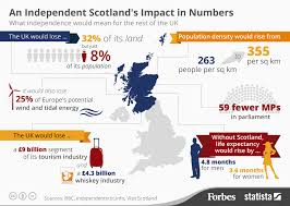 Chart An Independent Scotlands Impact In Numbers Statista