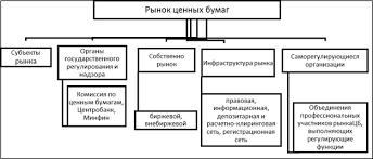 Проблемы развития рынка ценных бумаг в Российской экономике  Структура рынка ценных бумаг