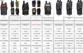 Baofeng Uv 5r Models Resource Detail The Dxzone Com