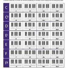 C Piano Chord Piano Chord Chart 8notes 34m2m2q9dzn6