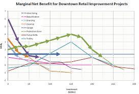 Cost Benefit Analysis Lab Danryan Us