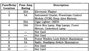 explorer fuse diagram wiring diagram technic ford sport trac fuse panel diagram wiring diagram centre2005 ford explorer sport trac fuse panel diagram