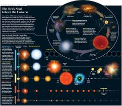 Rendering Age Of Star Stellar Evolution