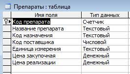 Курсовая работа База данных аптеки готовых лекарственных форм  1 3 Проектирование таблиц