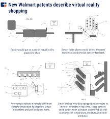 Walmart Application Walmart Patent Wants You To Shop At Home Using Virtual Reality