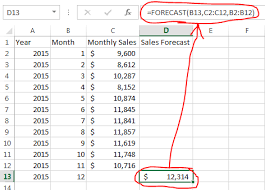 How To Forecast Monthly Sales Using Excel Toolsoncloud Blog