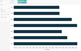 How To Make A Goal Chart How To Make Pace Charts In Tableau Tableau Software