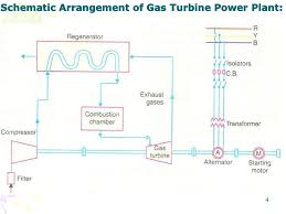 power plant diagram ppt wiring diagram \u2022 gas power plant schematic gas turbine power plant ppt video online download rh slideplayer com power plant layout ppt diesel