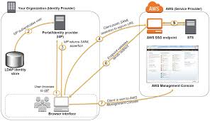 Saml Authentication Enabling Saml 2 0 Federated Users To Access The Aws