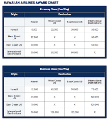 Jetblue Chart Jetblue Publishes Award Chart For Hawaiian Airlines Frugal