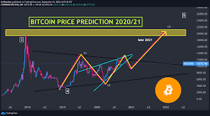At walletinvestor.com we predict future values with technical analysis for wide selection of digital coins like bitcoin. Bitcoin Price Prediction 2020 21 For Coinbase Btcusd By Arshevelev Tradingview