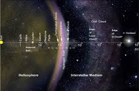 How Many Light Years In Diameter Is The Solar System  SocraticSolar System In Light Years
