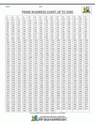 Math : 8 Best Images Of Multiplication Chart 1 200 Perfect Squares ...