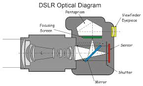 r work diagram   find a guide with wiring diagram images    how does a camera work diagram on r work diagram