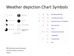 Surface Analysis Chart Symbols Weather Charts Ppt Video Online Download