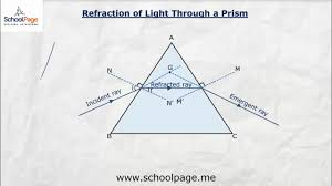 Light Through A Prism 4 Refraction Of Light Through Prism