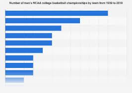 Basketball Chart Statistics Ncaa Basketball Championships 1939 2019 Statista