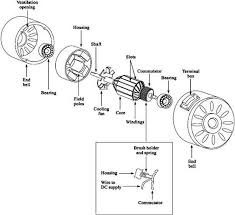 similiar parts of a simple motor keywords simple electric motor diagram as well simple electric motor diagram