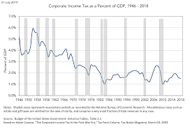 Federal Spending As A Percentage Of Gdp Historical Chart Corporate Income Tax As A Share Of Gdp 1946 2018 Tax