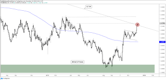 Pound V Dollar Chart Us Dollar Charts Euro Pound Silver Outlook More