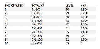 An Xp Chart Of How To Get To Level 65 By The End Of The