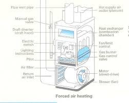 forced air systems wiring diagram forced automotive wiring diagrams ar122598951349243 forced air systems wiring diagram ar122598951349243