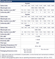 Plc Splitter Loss Chart Planar Waveguide Plc Planar Light Wave Circuit Optical