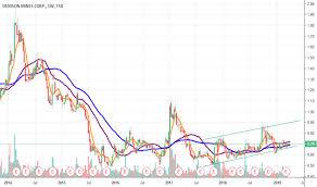 Dml Stock Price And Chart Tsx Dml Tradingview