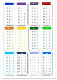 Multiplication Chart 1 100 Pdf Multipalcation Chart Kookenzo Com