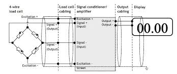 load cell fault finding group four transducers a load cell system