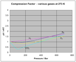 Compressibility Chart For Co2 Non Ideal Behavior Of Gases Article Khan Academy