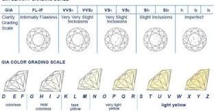 Diamond Grading Chart Diamond Color Grading Chart Chicmags
