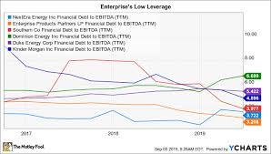 Dominion Energy Organizational Chart The 10 Biggest Utility Stocks The Motley Fool