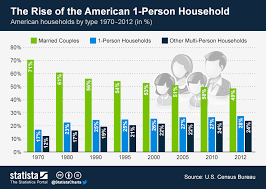 Person Chart Chart The Rise Of The American 1 Person Household Statista