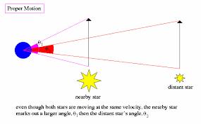 Star Distances From Earth Chart Stellar Properties