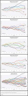 Nhl Graphical Standings Jan 13 2019 Hockey