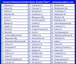 Chemistry Chart Elements Names Chemical Elements Chart 1 Element Chart Atomic Number
