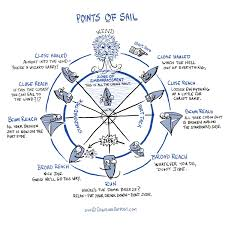 Points Of Sail Chart Points Of Sail Funny In 2019 Sailing Sailing Lessons