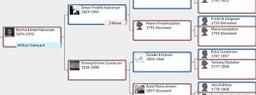 Familysearch Interactive Apps