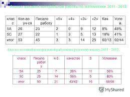Учебно методический материал по математике класс на тему  Анализ входной контрольной по математике