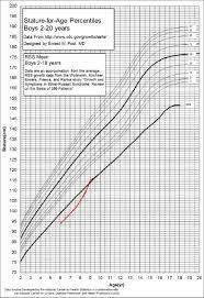 Russell Silver Syndrome Growth Chart Russell Silver