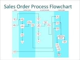 14 Sap Work Order Process Diagram Trusted Wiring Diagram