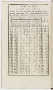 Time To Decimal Chart Decimal Time Wikipedia