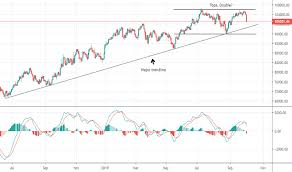 Ibovespa Chart Ibov Index Charts And Quotes Tradingview
