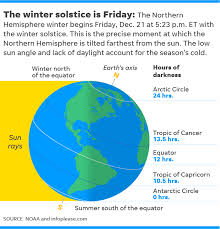 Winter Solstice A Full Moon And The Ursid Meteor Shower On