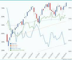 Nasdaq Chart Dow Nasdaq And Dax Finish The Week Higher Shorts Get
